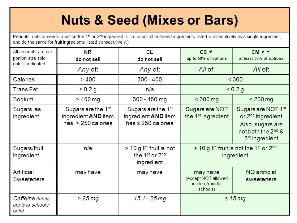 Nuts & Seed (Mixes or Bars) Peanuts, nuts or seeds must be the 1 st or 2 nd ingredient. (Tip: count all nut/seed ingredients listed consecutively as a