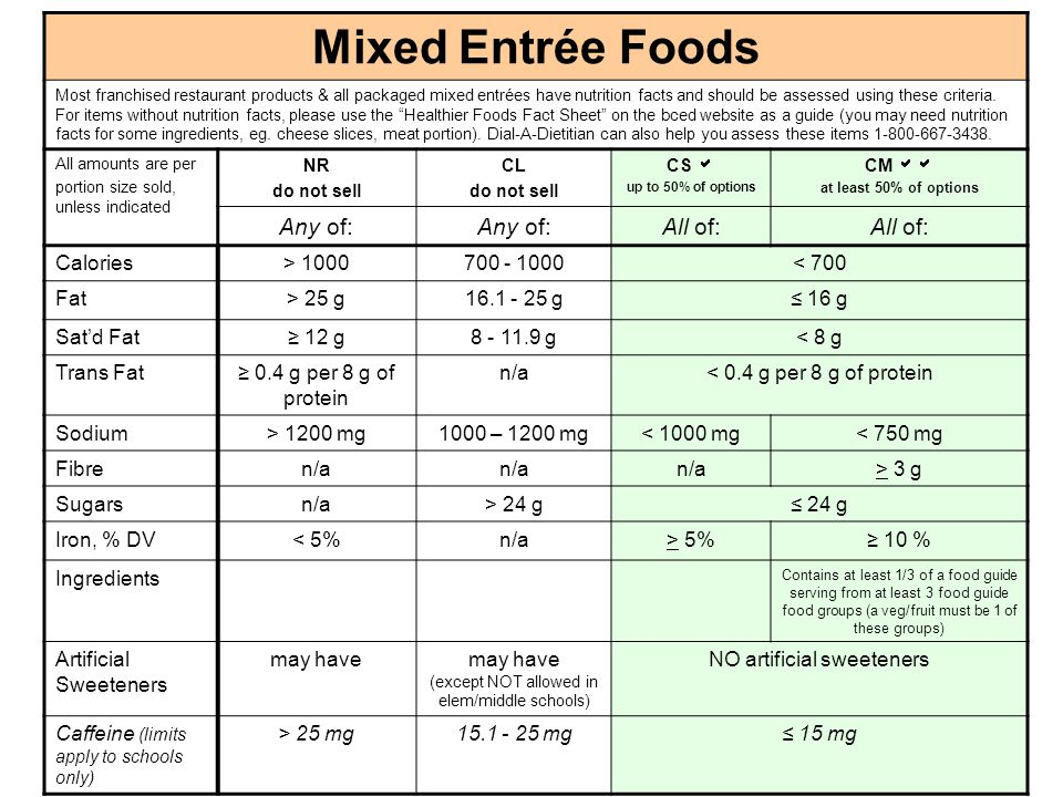 Mixed Entrée Foods Most franchised restaurant products & all packaged mixed entrées have nutrition facts and should be assessed using these criteria.