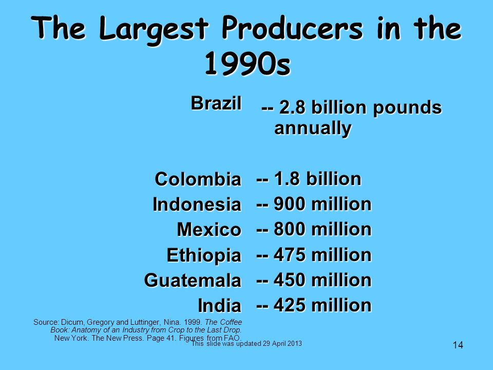 14 The Largest Producers in the 1990s BrazilColombiaIndonesiaMexicoEthiopiaGuatemalaIndia Source: Dicum, Gregory and Luttinger, Nina. 1999. The Coffee