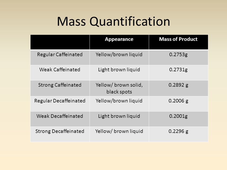 Mass Quantification AppearanceMass of Product Regular CaffeinatedYellow/brown liquid0.2753g Weak CaffeinatedLight brown liquid0.2731g Strong CaffeinatedYellow/ brown solid, black spots 0.2892 g Regular DecaffeinatedYellow/brown liquid0.2006 g Weak DecaffeinatedLight brown liquid0.2001g Strong DecaffeinatedYellow/ brown liquid0.2296 g