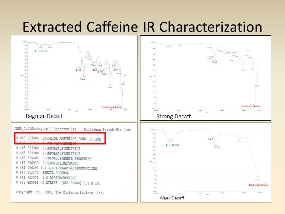 Extracted Caffeine IR Characterization Strong Decaff Regular Decaff Weak Decaff C = N C = O O – H stretch C = N C = O Substituted Alkene C = O C = N O – H stretch CH3 C - N Substituted Alkene
