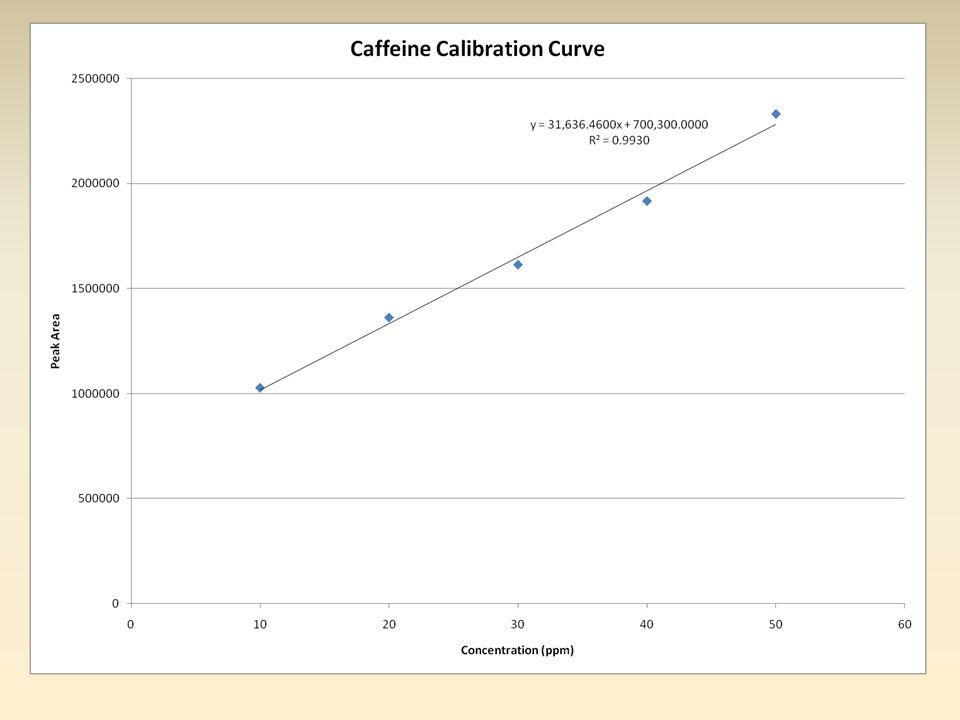 SFE Data SamplePercent Yield Pure Caffeinated5.186 % Pure Decaf.6.286 % Brewed Caffeinated1.185 % Brewed Decaf.3.576 %