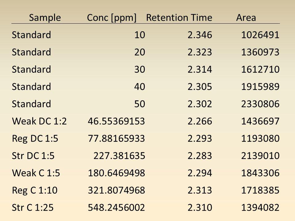 SFE Extraction IR Analysis