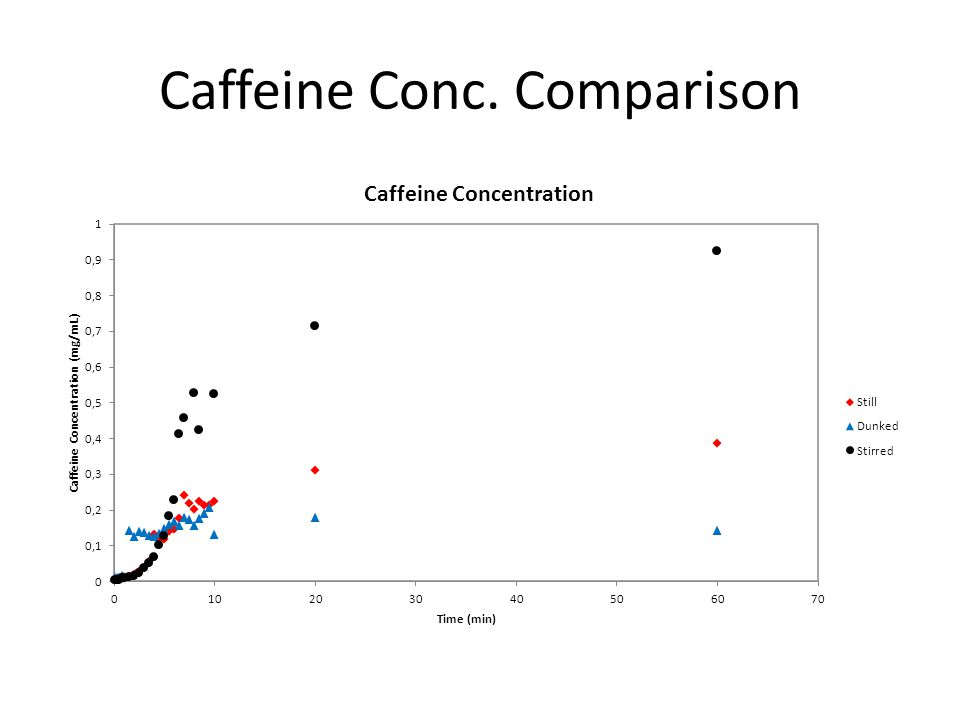 Caffeine Conc. Comparison