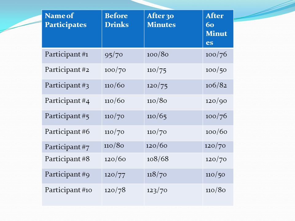 Name of Participates Before Drinks After 30 Minutes After 60 Minut es Participant #195/70100/80100/76 Participant #2100/70110/75100/50 Participant #3110/60120/75106/82 Participant #4110/60110/80120/90 Participant #5110/70110/65100/76 Participant #6110/70 100/60 Participant #7 110/80120/60120/70 Participant #8120/60108/68120/70 Participant #9120/77118/70110/50 Participant #10120/78123/70110/80