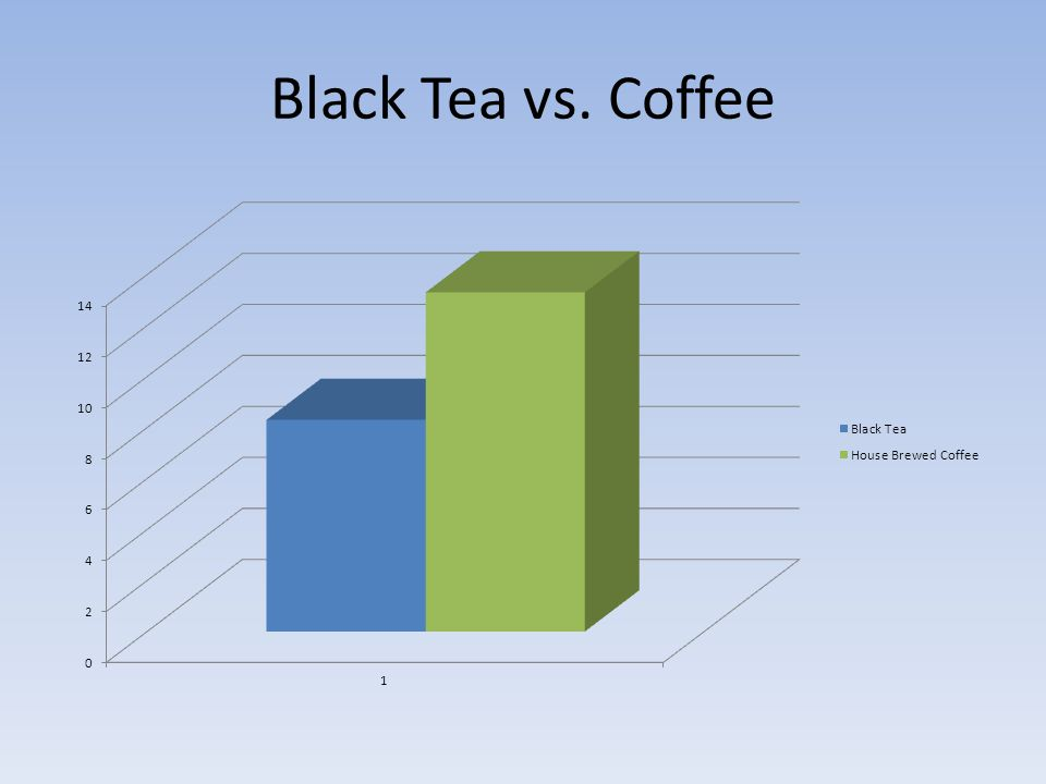 Black Tea vs. Coffee