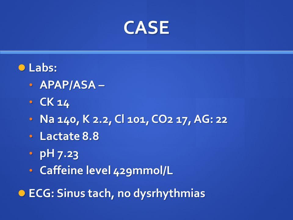 CASE Labs: Labs: APAP/ASA – APAP/ASA – CK 14 CK 14 Na 140, K 2.2, Cl 101, CO2 17, AG: 22 Na 140, K 2.2, Cl 101, CO2 17, AG: 22 Lactate 8.8 Lactate 8.8 pH 7.23 pH 7.23 Caffeine level 429mmol/L Caffeine level 429mmol/L ECG: Sinus tach, no dysrhythmias ECG: Sinus tach, no dysrhythmias