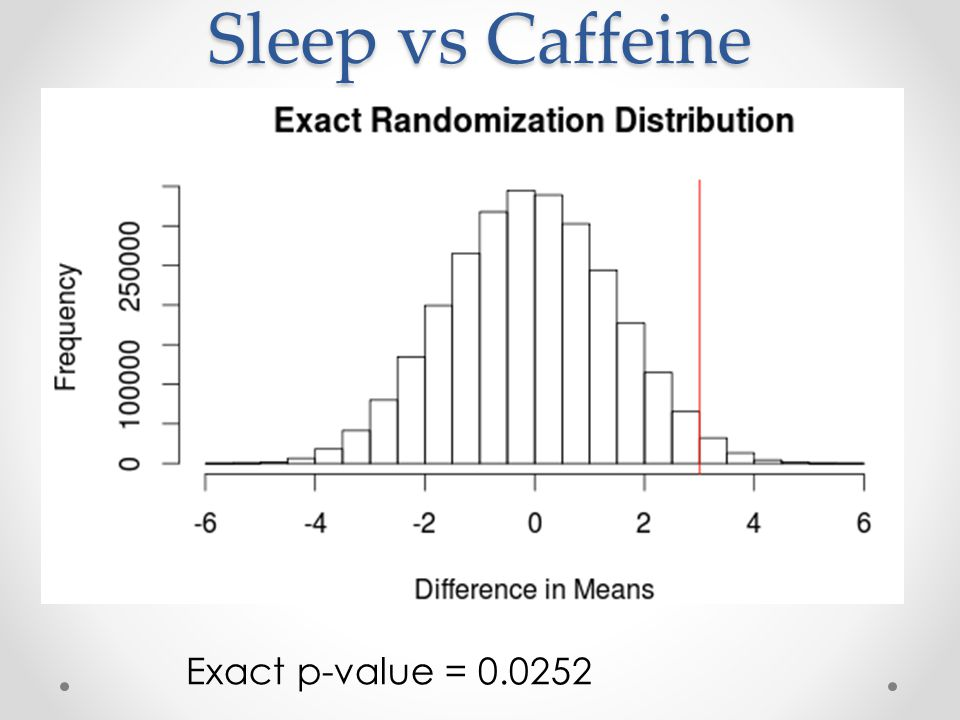 Sleep vs Caffeine Exact p-value = 0.0252