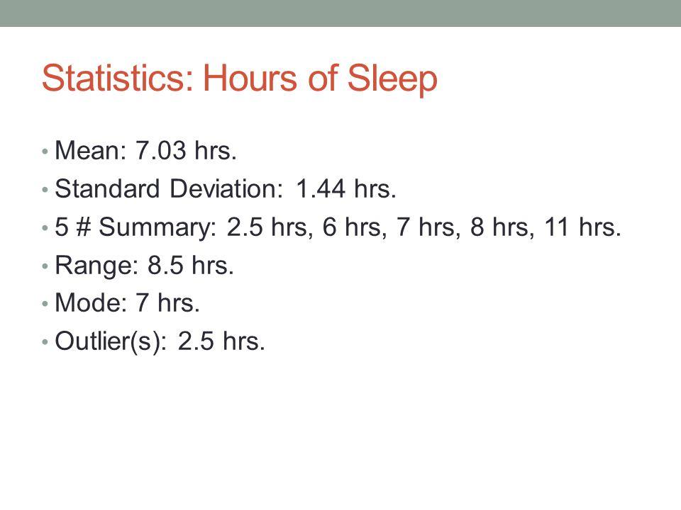 Statistics: Hours of Sleep Mean: 7.03 hrs. Standard Deviation: 1.44 hrs.