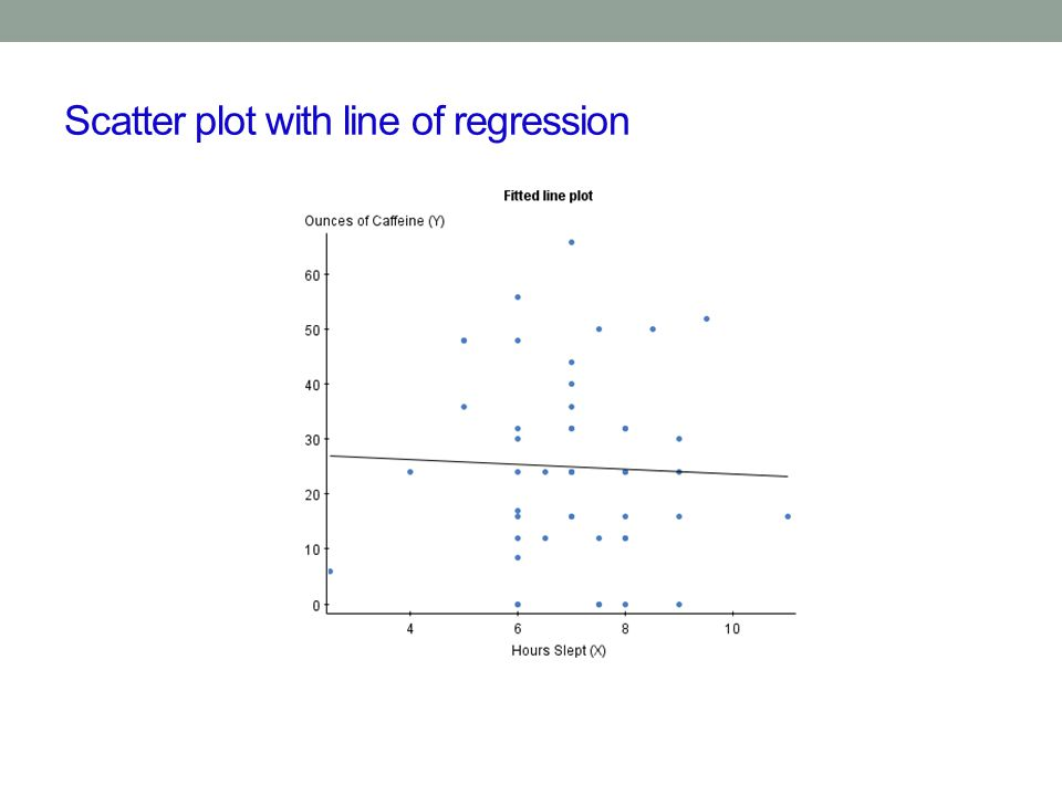Scatter plot with line of regression