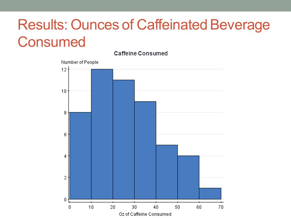 Results: Ounces of Caffeinated Beverage Consumed Caffeine Consumed