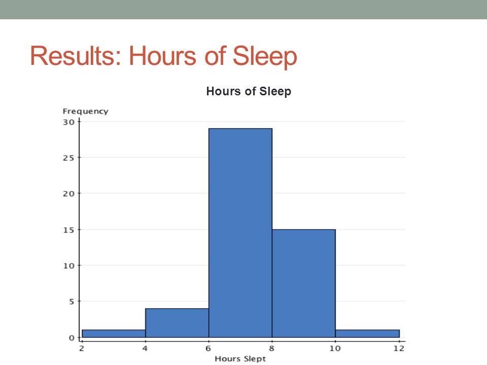 Results: Hours of Sleep Hours of Sleep
