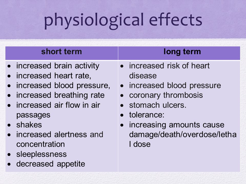 physiological effects short termlong term  increased brain activity  increased heart rate,  increased blood pressure,  increased breathing rate  increased air flow in air passages  shakes  increased alertness and concentration  sleeplessness  decreased appetite  increased risk of heart disease  increased blood pressure  coronary thrombosis  stomach ulcers.