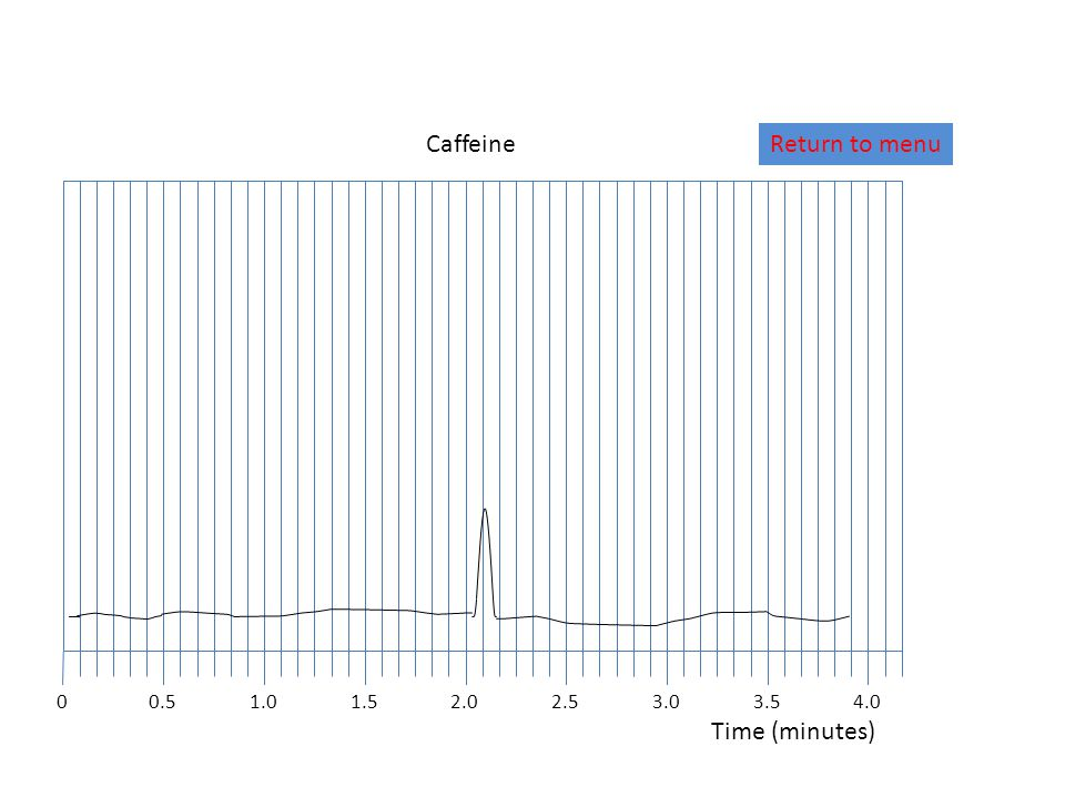 01.02.01.52.53.04.03.5 Time (minutes) 0.5 CaffeineReturn to menu