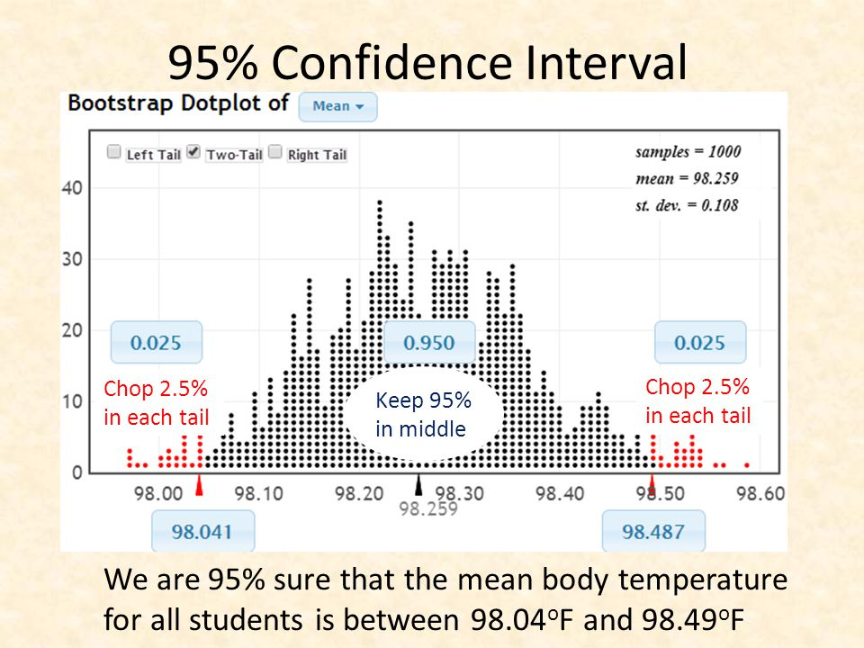 95% Confidence Interval Keep 95% in middle Chop 2.5% in each tail We are 95% sure that the mean body temperature for all students is between 98.04 o F and 98.49 o F