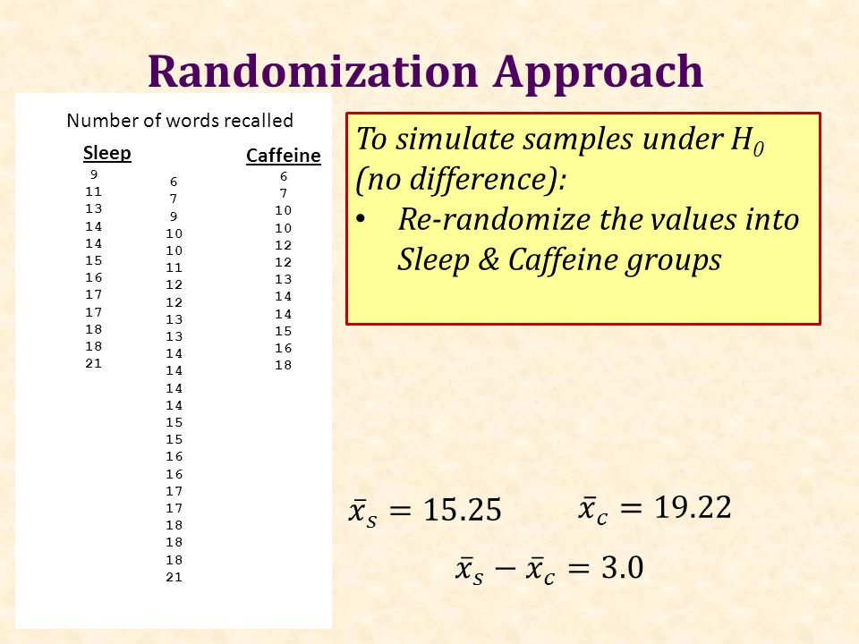 Randomization Approach Caffeine 6 7 10 12 13 14 15 16 18 Sleep 9 11 13 14 15 16 17 18 21 Number of words recalled To simulate samples under H 0 (no difference): Re-randomize the values into Sleep & Caffeine groups 6 7 9 10 11 12 13 14 15 16 17 18 21