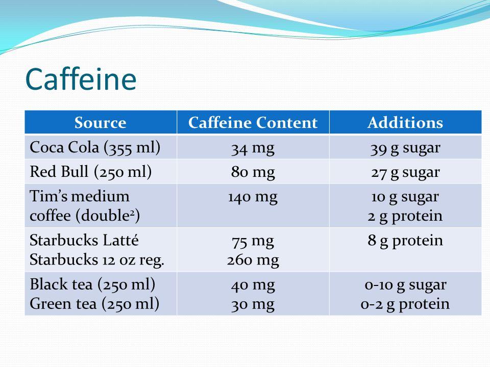 Caffeine SourceCaffeine ContentAdditions Coca Cola (355 ml)34 mg39 g sugar Red Bull (250 ml)80 mg27 g sugar Tim's medium coffee (double 2 ) 140 mg10 g