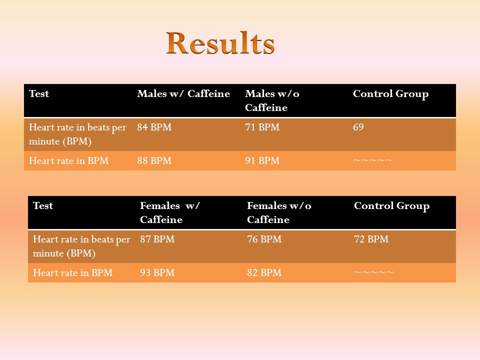 After carefully collecting and analyzing the data, I've concluded that caffeine consumption does increase heart rate.