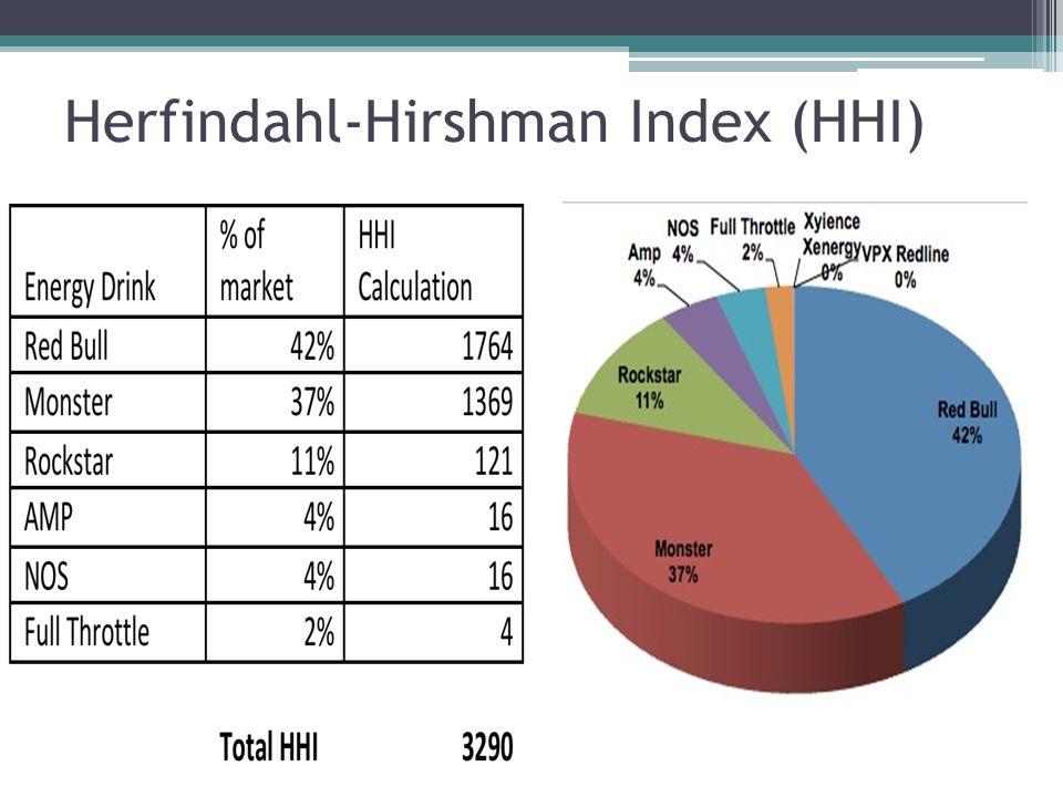 Herfindahl-Hirshman Index (HHI)