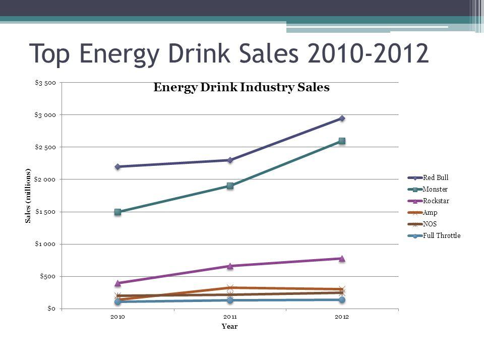 Top Energy Drink Sales 2010-2012