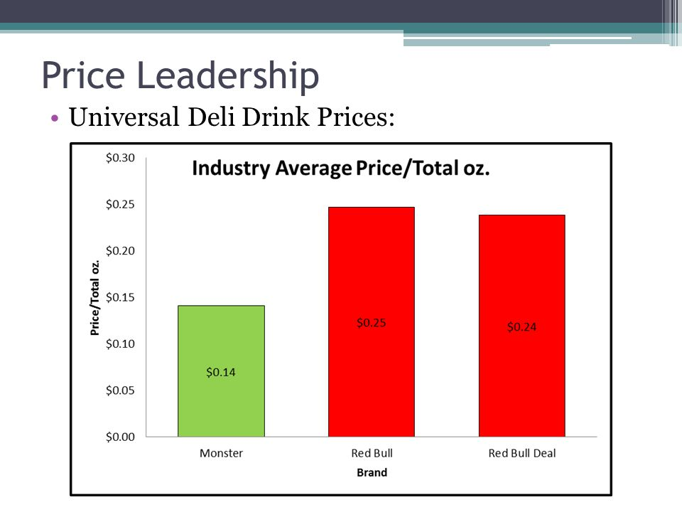 Price Leadership Universal Deli Drink Prices: