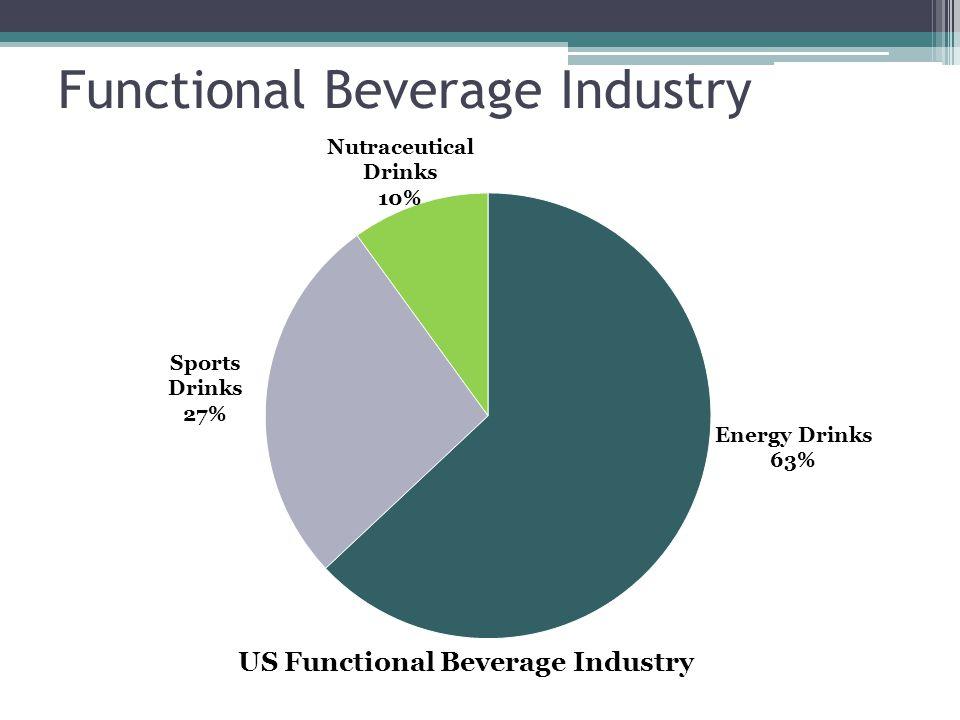 Functional Beverage Industry US Functional Beverage Industry Energy Drinks 63% Nutraceutical Drinks 10%