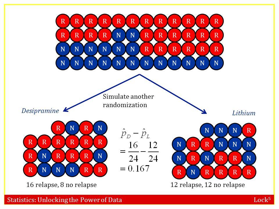 Statistics: Unlocking the Power of Data Lock 5 RRRR RRRRRR RRRRRR NNNNNN RR RRRR RRRRNN NNNNNN RR NNNNNN 10 relapse, 14 no relapse18 relapse, 6 no rel