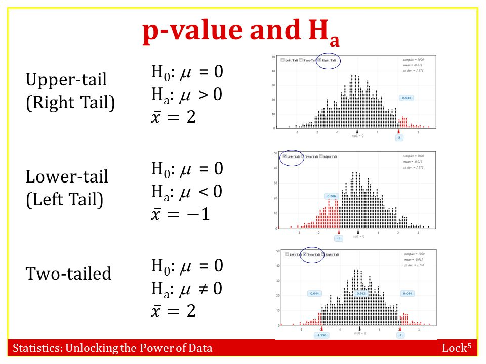 Statistics: Unlocking the Power of Data Lock 5 A one-sided alternative contains either > or < A two-sided alternative contains ≠ The p-value is the proportion in the tail in the direction specified by H a For a two-sided alternative, the p-value is twice the proportion in the smallest tail Alternative Hypothesis