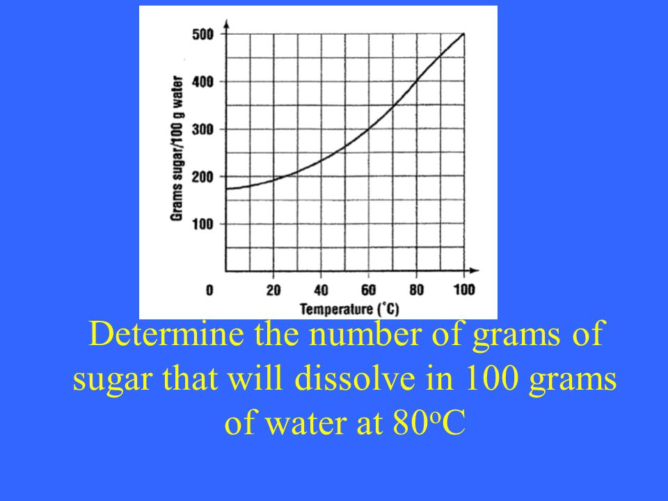 Determine the number of grams of sugar that will dissolve in 100 grams of water at 80 o C