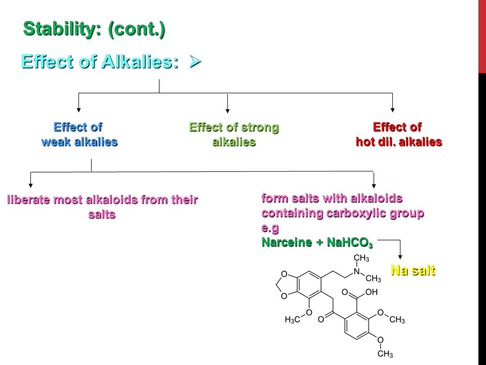  Effect of Alkalies: Effect of weak alkalies Effect of hot dil. alkalies Effect of strong alkalies Stability: (cont.) liberate most alkaloids from th
