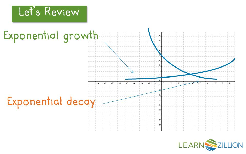 Let's Review Exponential growth Exponential decay