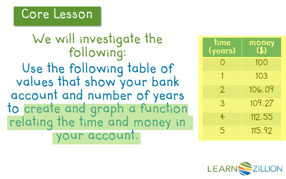 Core Lesson m = a(1+r) t m = (100)*(1+r) t m = (100)*1.03 t Time (years) Money ($) 0100 1103 2106.09 3109.27 4112.55 Each term is 3% larger than the previous term, so r=.03