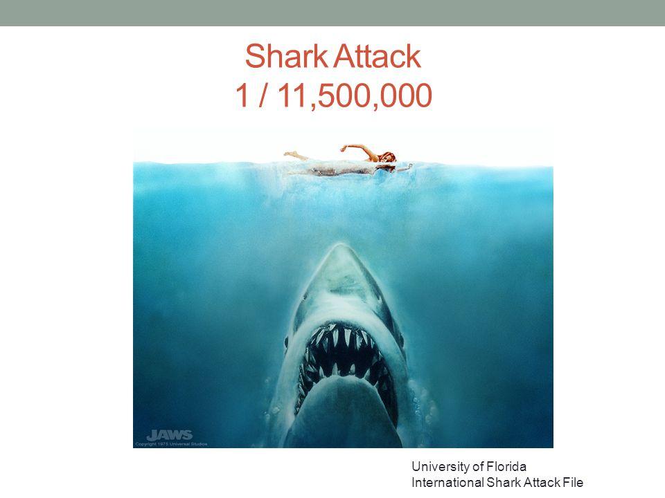 Shark Attack 1 / 11,500,000 University of Florida International Shark Attack File