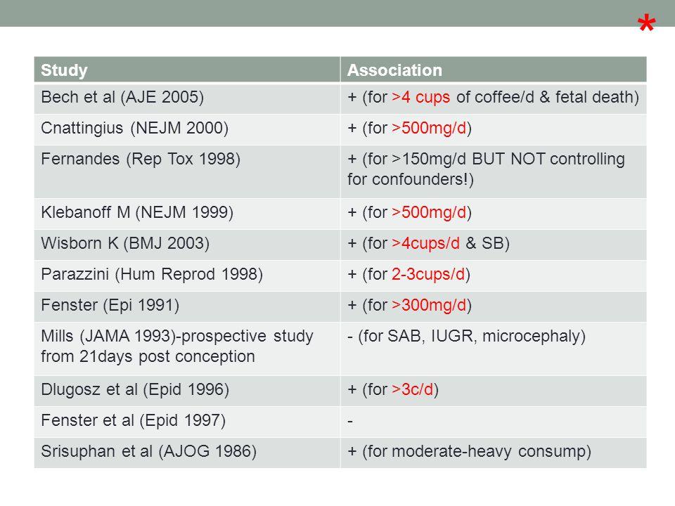StudyAssociation Bech et al (AJE 2005)+ (for >4 cups of coffee/d & fetal death) Cnattingius (NEJM 2000)+ (for >500mg/d) Fernandes (Rep Tox 1998)+ (for >150mg/d BUT NOT controlling for confounders!) Klebanoff M (NEJM 1999)+ (for >500mg/d) Wisborn K (BMJ 2003)+ (for >4cups/d & SB) Parazzini (Hum Reprod 1998)+ (for 2-3cups/d) Fenster (Epi 1991)+ (for >300mg/d) Mills (JAMA 1993)-prospective study from 21days post conception - (for SAB, IUGR, microcephaly) Dlugosz et al (Epid 1996)+ (for >3c/d) Fenster et al (Epid 1997)- Srisuphan et al (AJOG 1986)+ (for moderate-heavy consump)