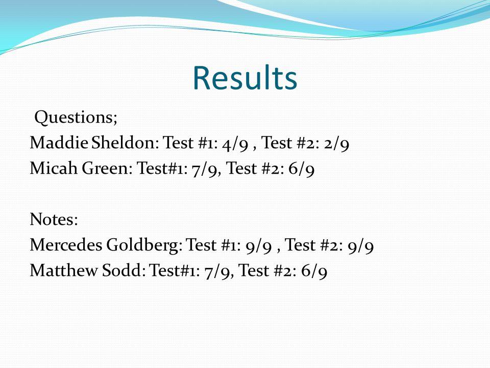 Results Questions; Maddie Sheldon: Test #1: 4/9, Test #2: 2/9 Micah Green: Test#1: 7/9, Test #2: 6/9 Notes: Mercedes Goldberg: Test #1: 9/9, Test #2: 9/9 Matthew Sodd: Test#1: 7/9, Test #2: 6/9