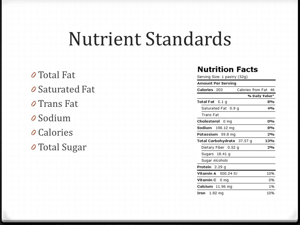 Nutrient Standards 0 Total Fat 0 Saturated Fat 0 Trans Fat 0 Sodium 0 Calories 0 Total Sugar