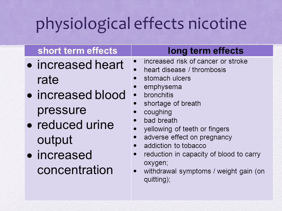 physiological effects nicotine short term effectslong term effects  increased heart rate  increased blood pressure  reduced urine output  increased concentration  increased risk of cancer or stroke  heart disease / thrombosis  stomach ulcers  emphysema  bronchitis  shortage of breath  coughing  bad breath  yellowing of teeth or fingers  adverse effect on pregnancy  addiction to tobacco  reduction in capacity of blood to carry oxygen;  withdrawal symptoms / weight gain (on quitting);
