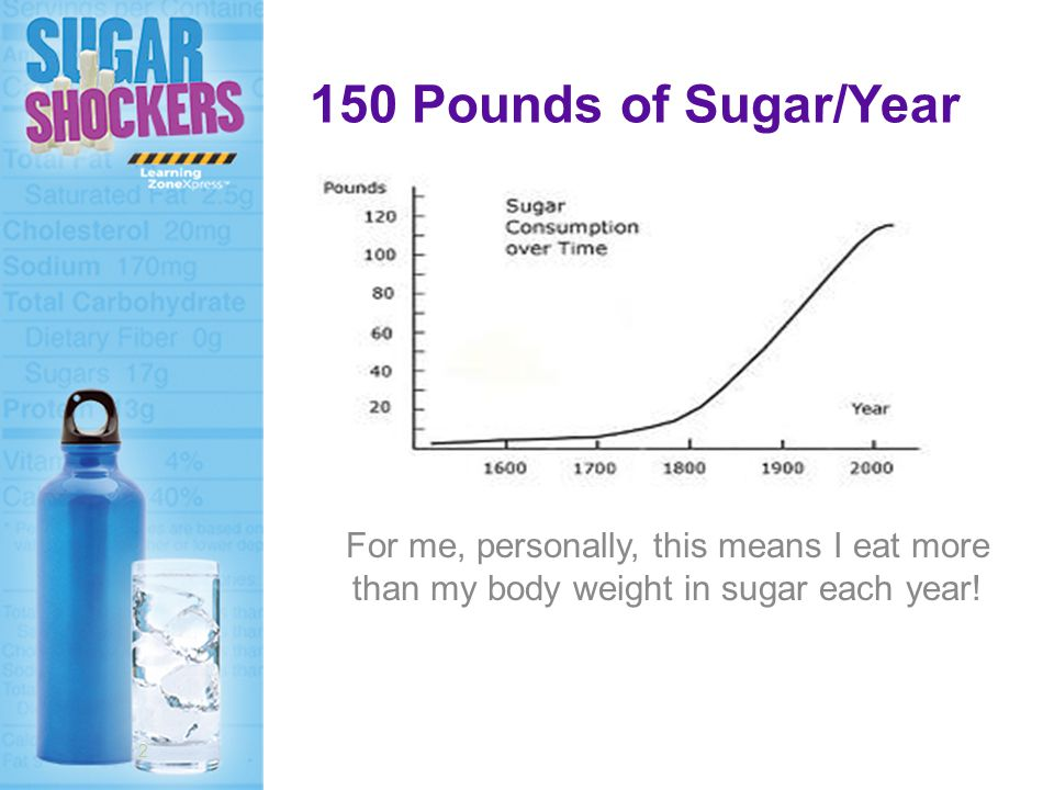 150 Pounds of Sugar/Year For me, personally, this means I eat more than my body weight in sugar each year.