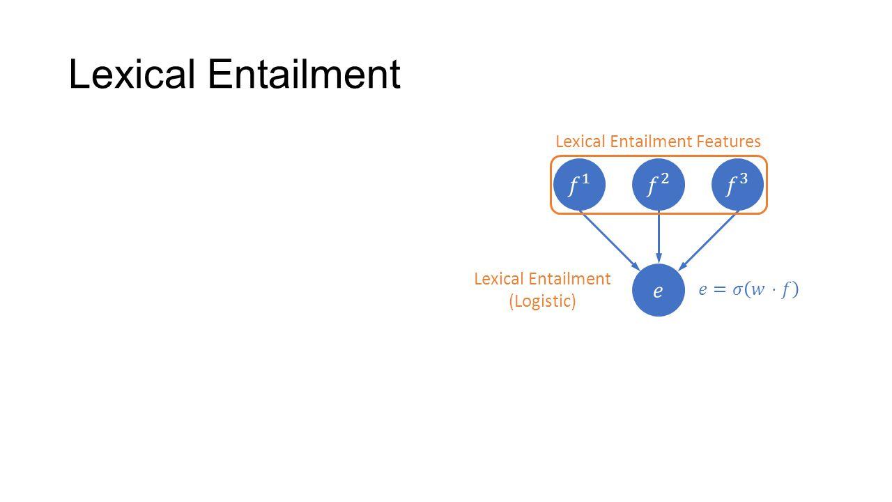 Lexical Entailment (Logistic) Lexical Entailment Lexical Entailment Features