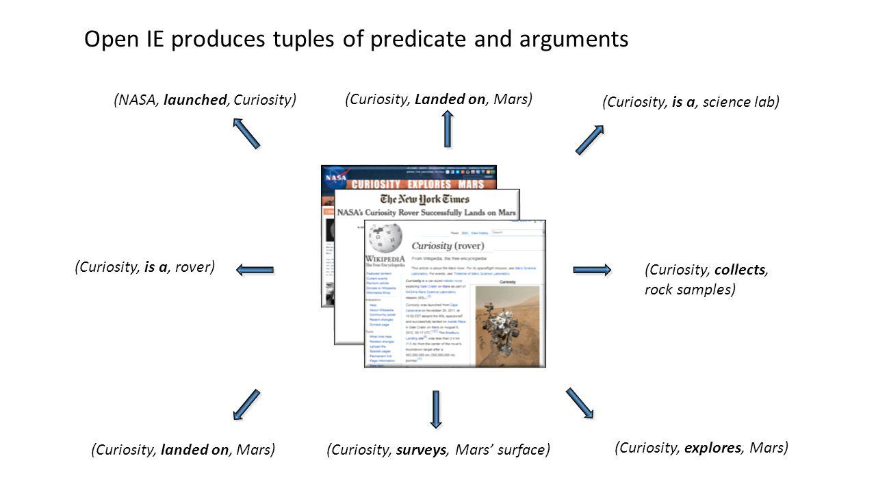 Predicate Entailment is Context- Sensitive