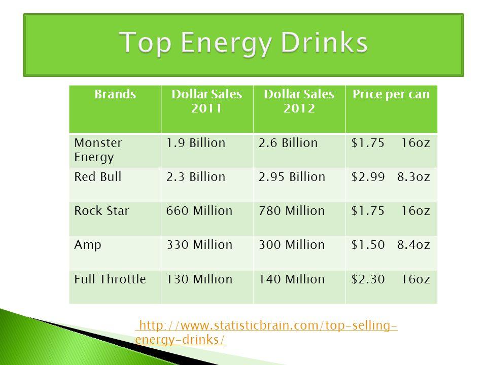 BrandsDollar Sales 2011 Dollar Sales 2012 Price per can Monster Energy 1.9 Billion2.6 Billion$1.75 16oz Red Bull2.3 Billion2.95 Billion$2.99 8.3oz Rock Star660 Million780 Million$1.75 16oz Amp330 Million300 Million$1.50 8.4oz Full Throttle130 Million140 Million$2.30 16oz http://www.statisticbrain.com/top-selling- energy-drinks/