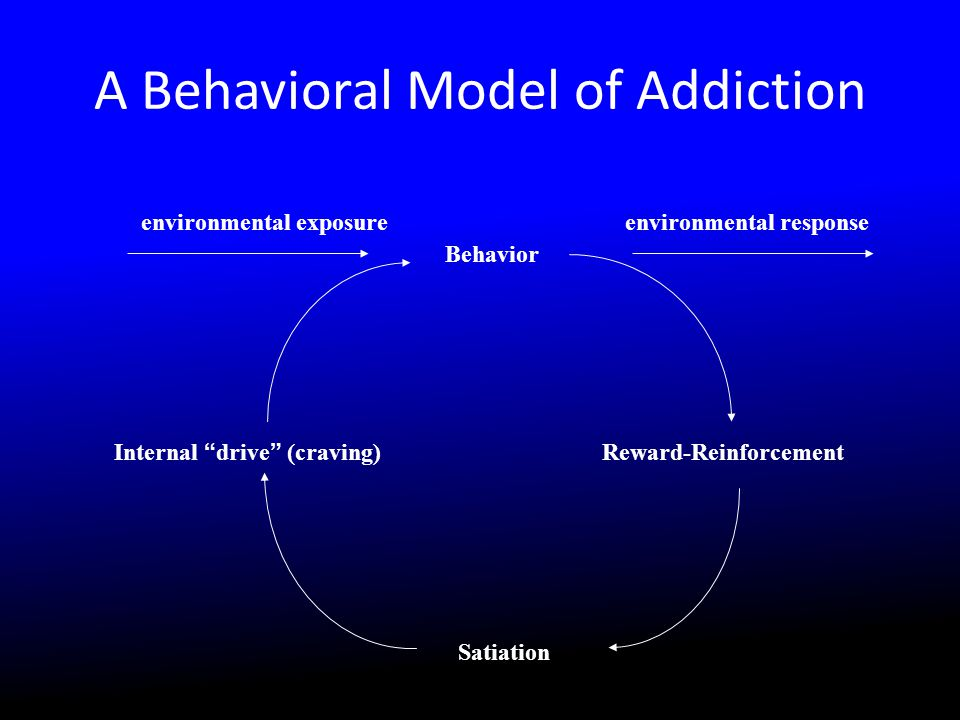 Internal drive (craving) Behavior Reward-Reinforcement Satiation environmental exposureenvironmental response A Behavioral Model of Addiction