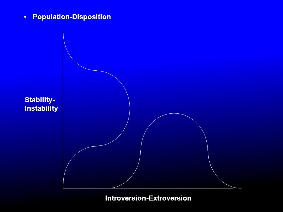 Population-Disposition Introversion-Extroversion Stability- Instability