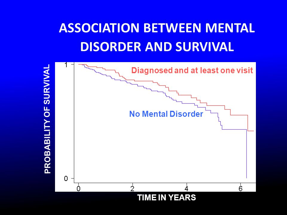 ASSOCIATION BETWEEN MENTAL DISORDER AND SURVIVAL TIME IN YEARS PROBABILITY OF SURVIVAL No Mental Disorder Diagnosed and at least one visit P=0.10