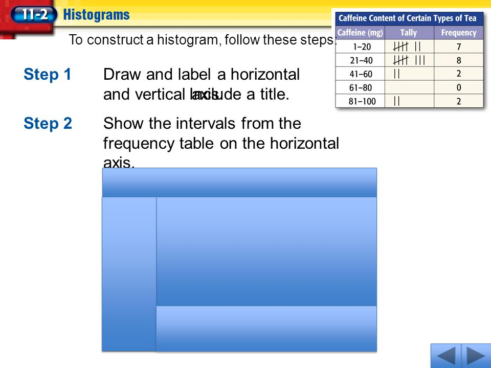 Step 1Draw and label a horizontal and vertical axis. Step 2Show the intervals from the frequency table on the horizontal axis. To construct a histogra