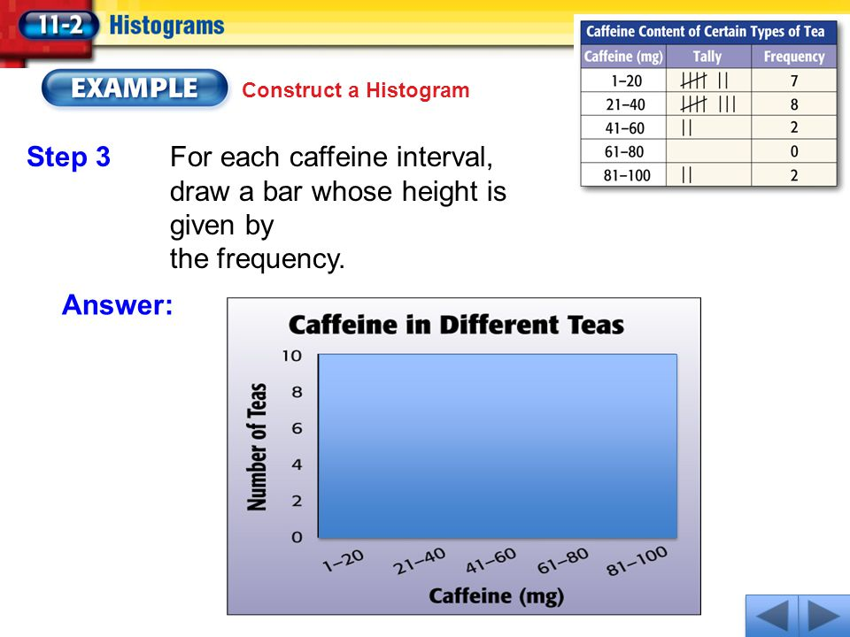 Construct a Histogram Answer: Step 3For each caffeine interval, draw a bar whose height is given by the frequency.
