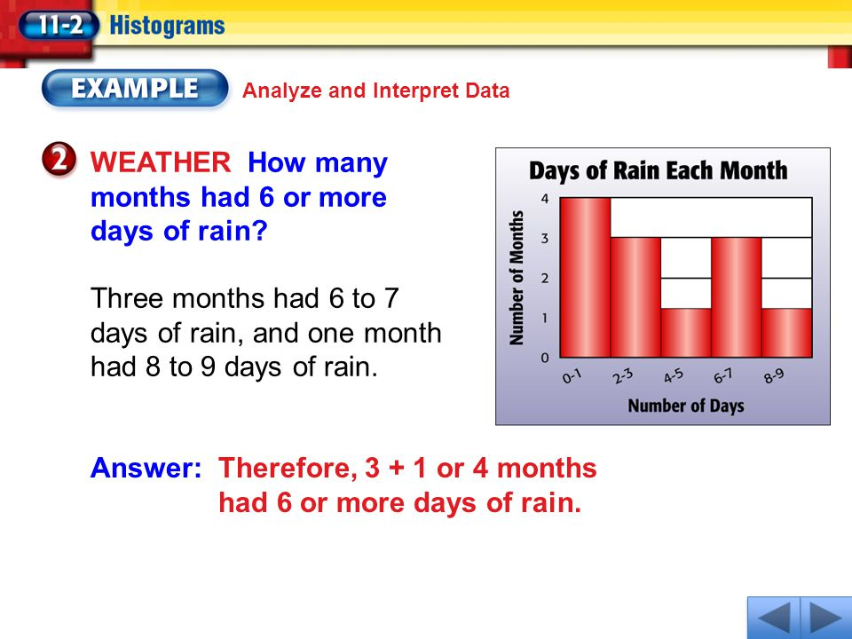 Analyze and Interpret Data WEATHER How many months had 6 or more days of rain? Three months had 6 to 7 days of rain, and one month had 8 to 9 days of