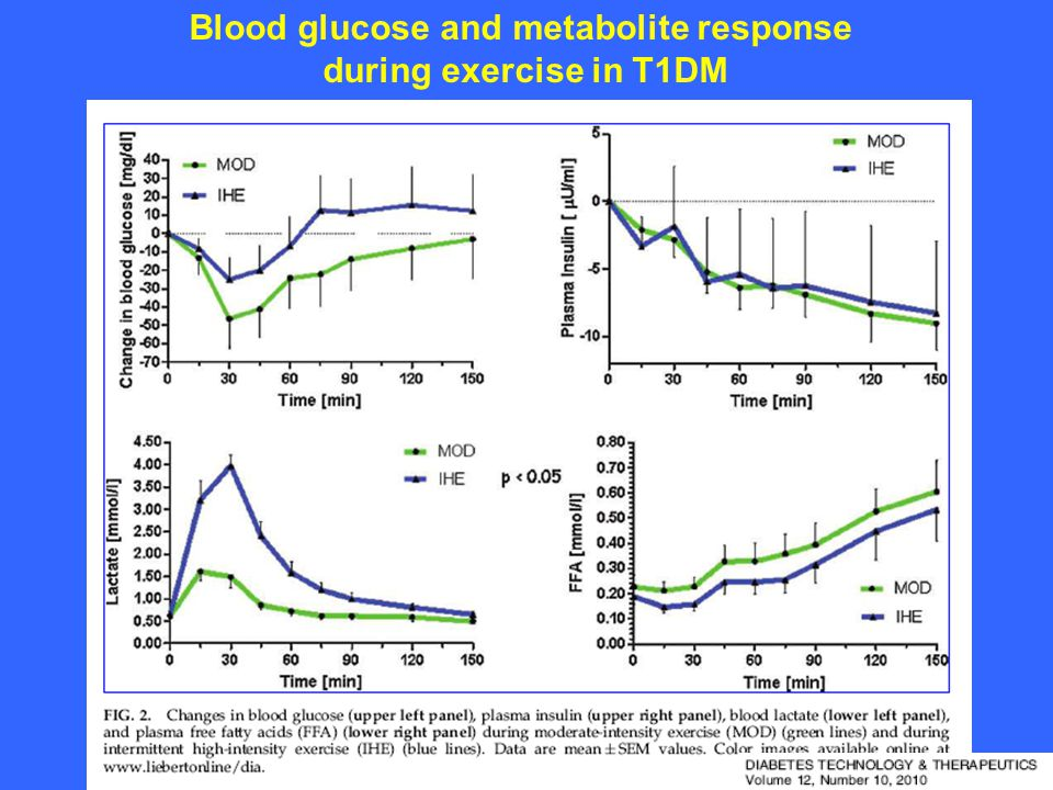 Blood glucose and metabolite response during exercise in T1DM