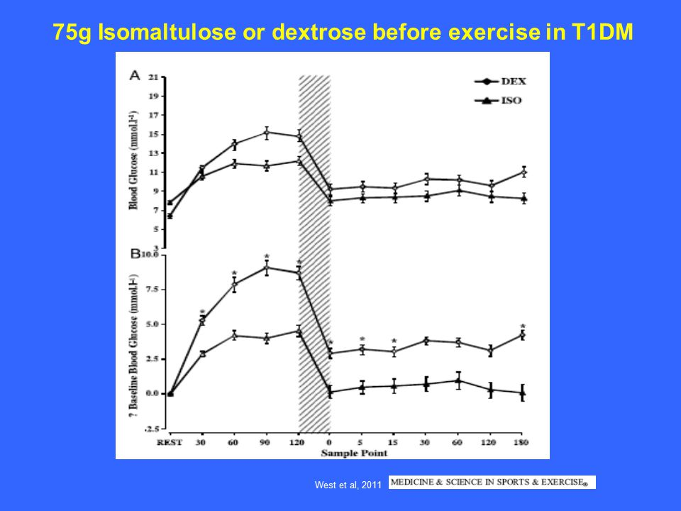 75g Isomaltulose or dextrose before exercise in T1DM West et al, 2011