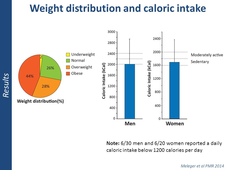 Weight distribution and caloric intake Results Meleger et al PMR 2014 Note: 6/30 men and 6/20 women reported a daily caloric intake below 1200 calorie